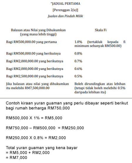 legal fees baru