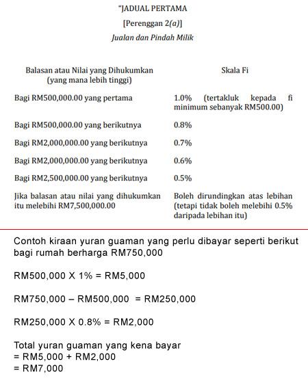 legal fees baru
